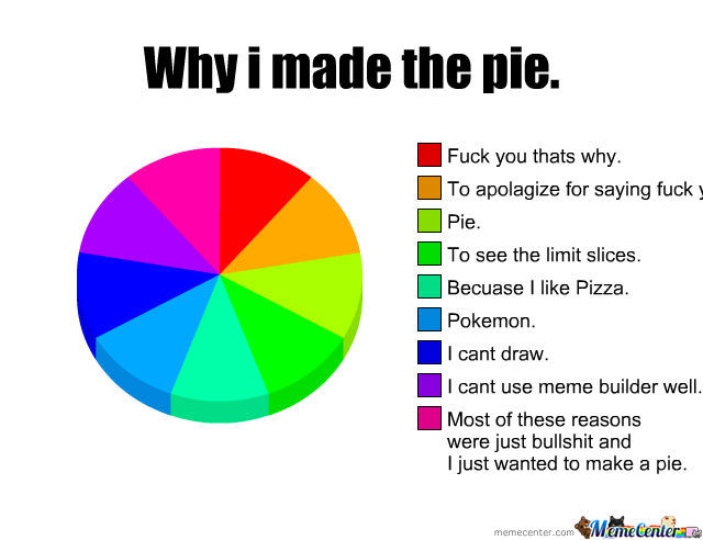 My first pie chart by beattree meme center my first pie chart ccuart Images