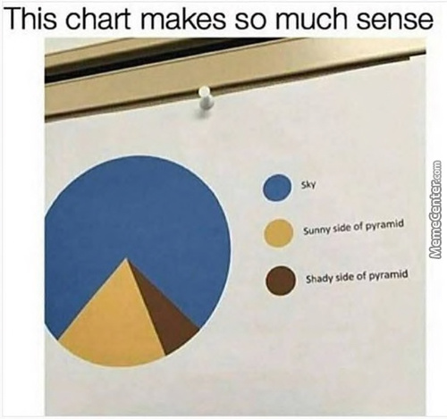 Not Sure If Pyramid Or Pie Chart