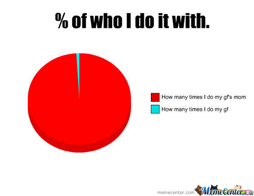 % Of Who I Do It With