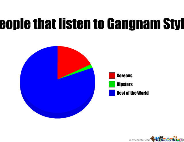 People That Listen To Gangnam Style
