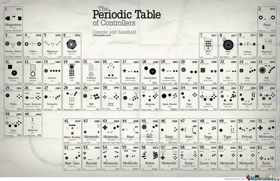 Periodic Table Of Controllers (And Their Console)