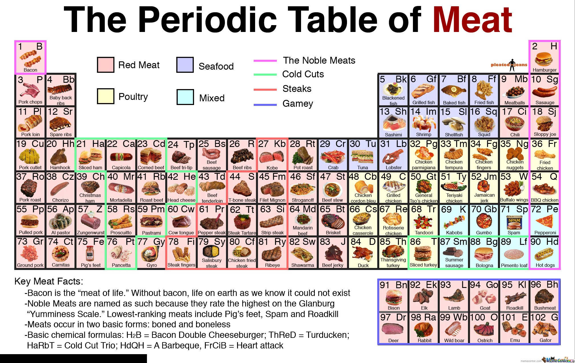 periodic table of meat.