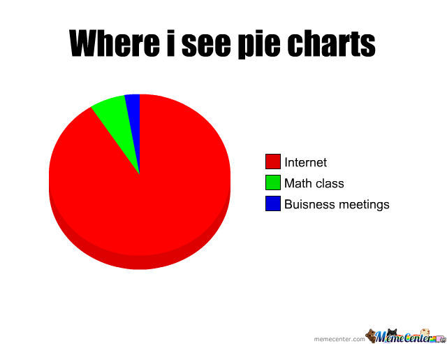 Pie Chart Where Abouts