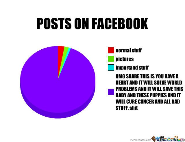 Posts On Facebook