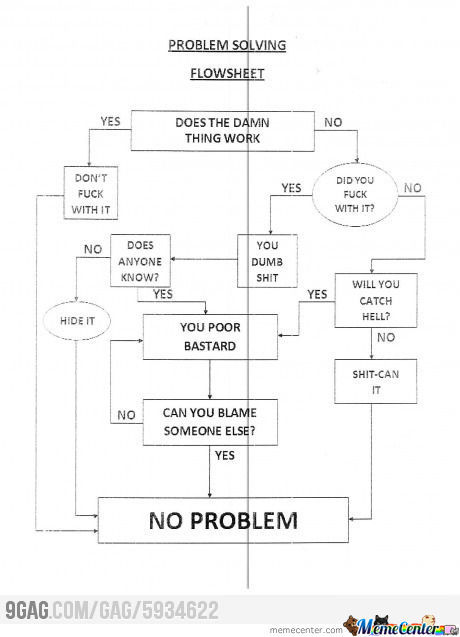 Problem Solving Flow Sheet