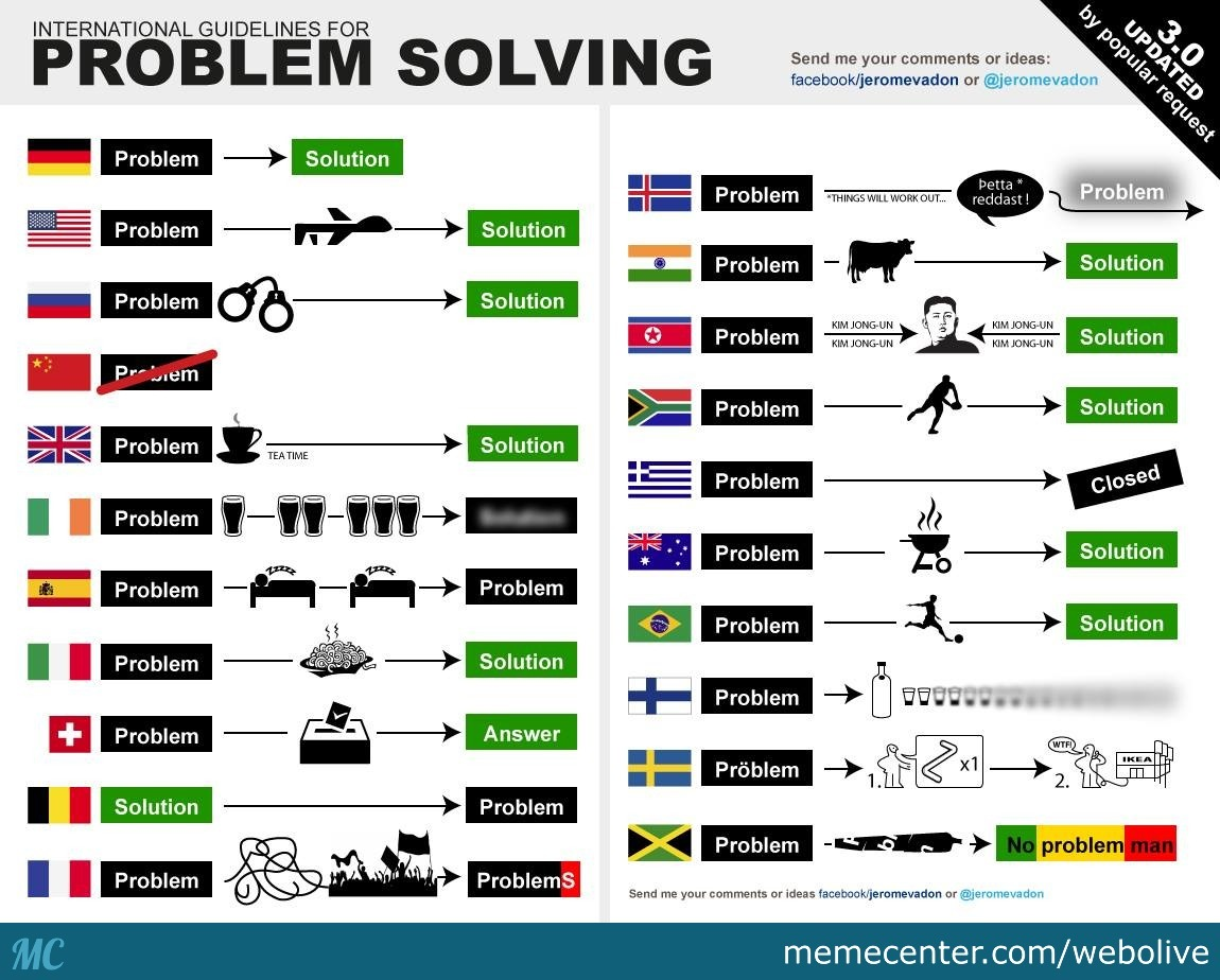 problem solving techniques in different countries_o_2609027 problem solving techniques in different countries by webolive meme