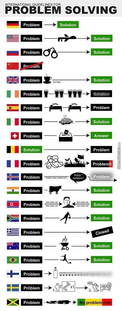 Problem Solvings By Country