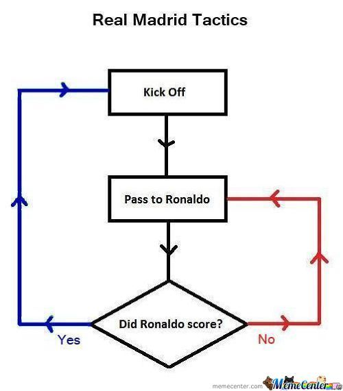Real Madrid Tactics