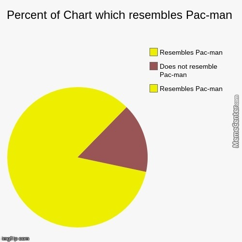 Resembling Pac Man With A Pie Chart By Lik3abos5 Meme Center