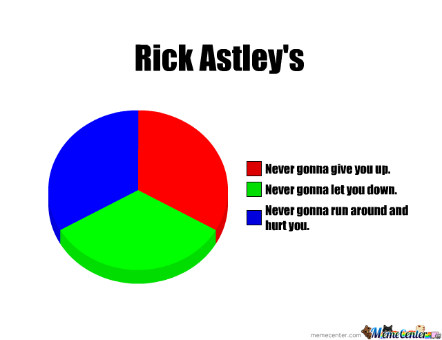 Rick Rolled By A Pie Chart By Seancall969 Meme Center