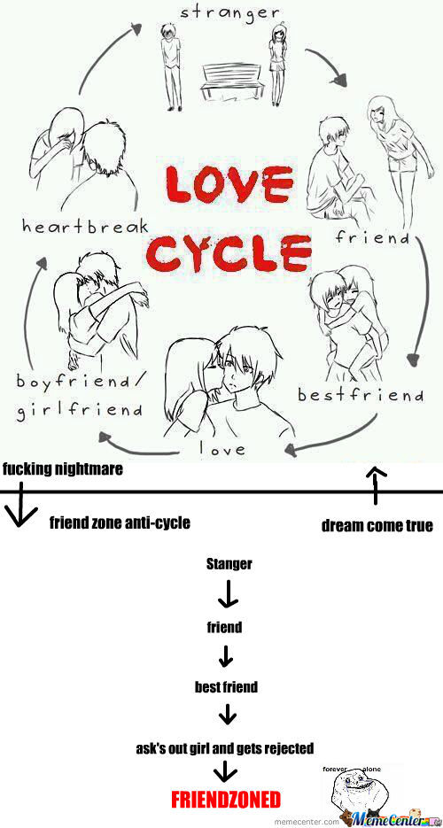 Rmx Love Cycle By Hellodeath1234 Meme Center