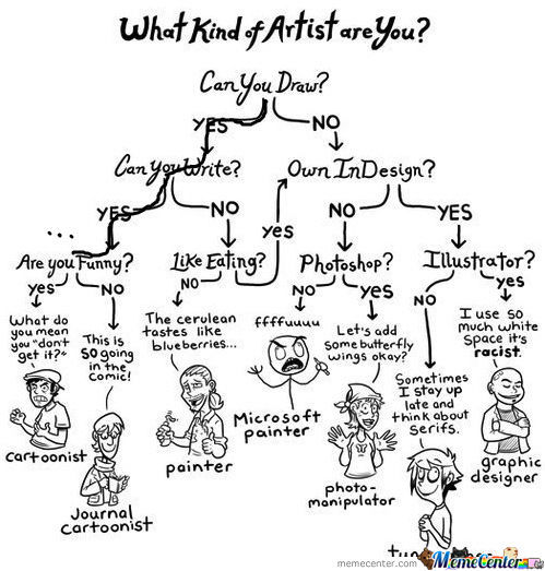 [RMX] What Kind Of Artitst Are You?