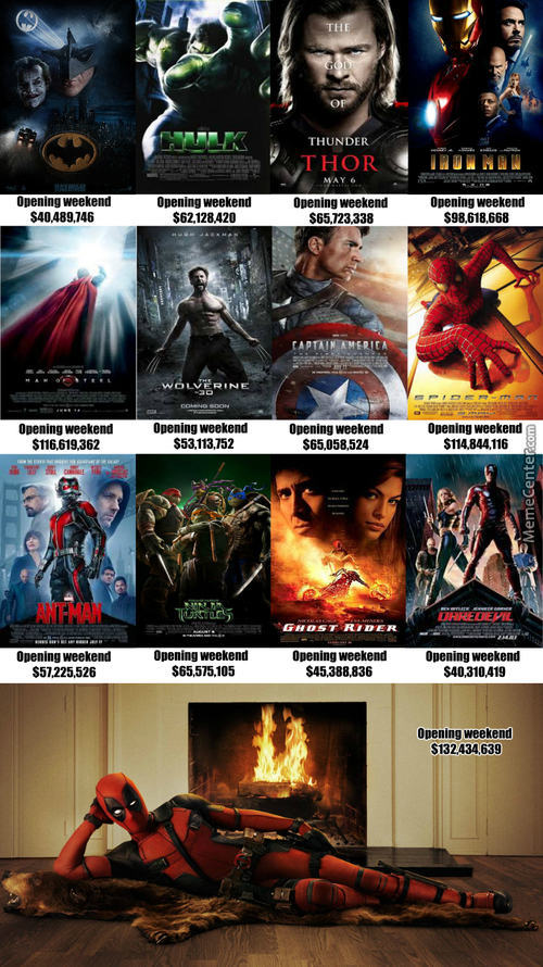 Superhero Movies Opening Weekend