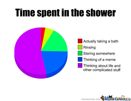 Taking A Shower Has Never Been Too Easy