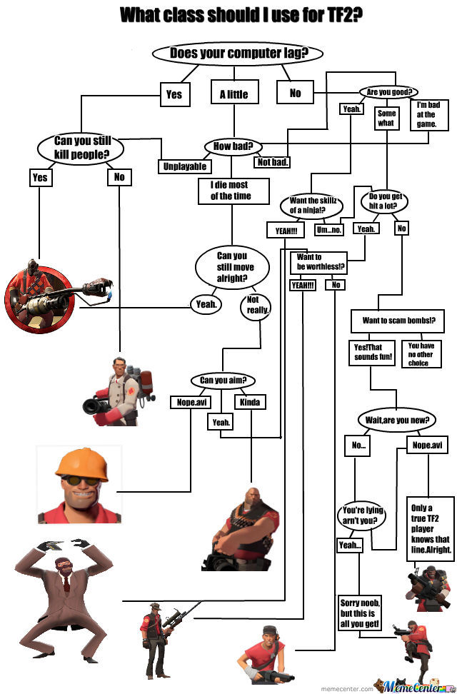 Tf2 Pick Your Class Flow Chart By Recyclebin - Meme Center