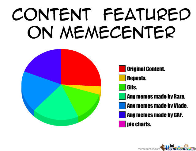 The Current State Of Memecenter