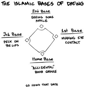 when it comes to dating what are the bases