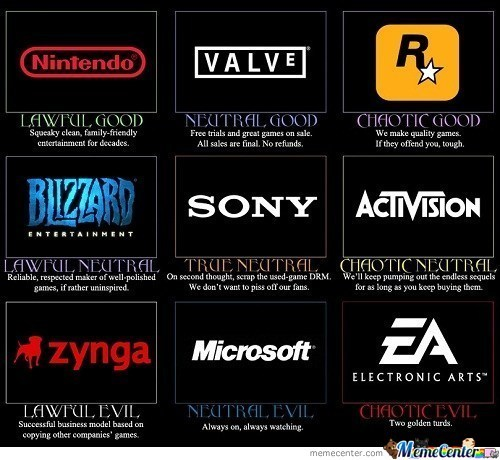 The Kinds Of Gaming Companys
