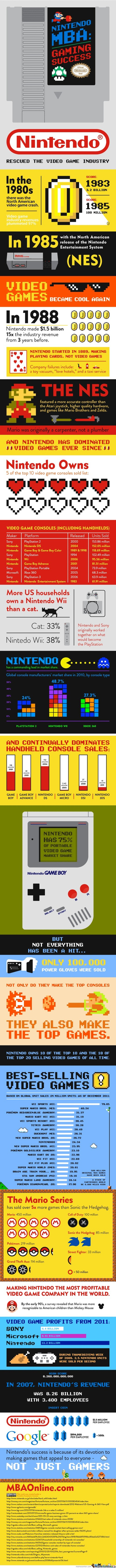 The Rise Of Nintendo(Long Ver.)