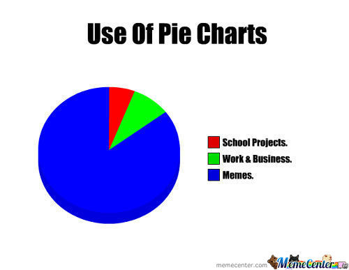 The Truth Of Pie Charts