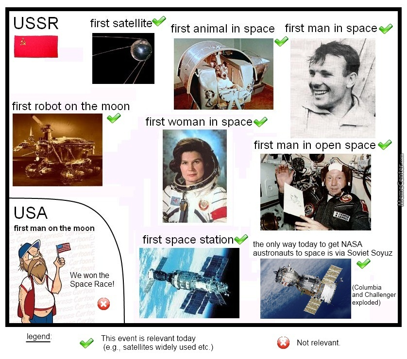 The Ussr Won The Space Race