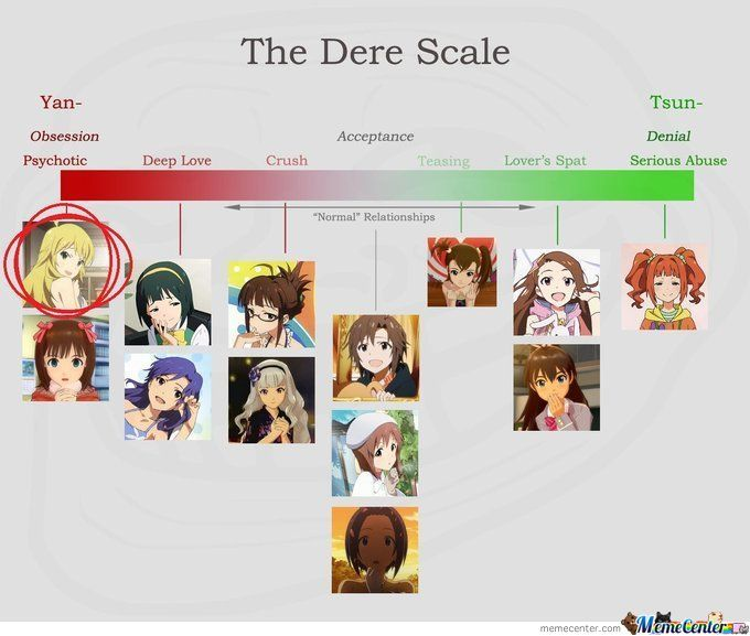 the were scale from tsundere to yandere_o_982440 the were scale from tsundere to yandere by addisonyu meme center