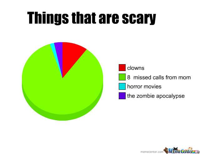 Things That Are Scary