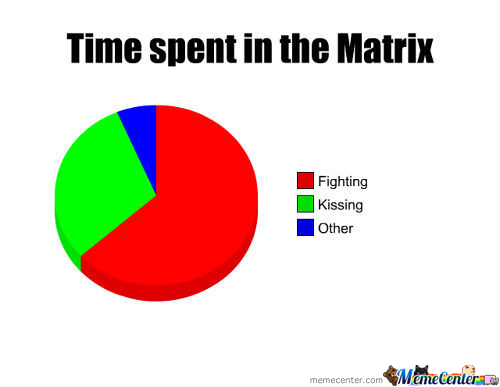 Time Spent In The Matrix