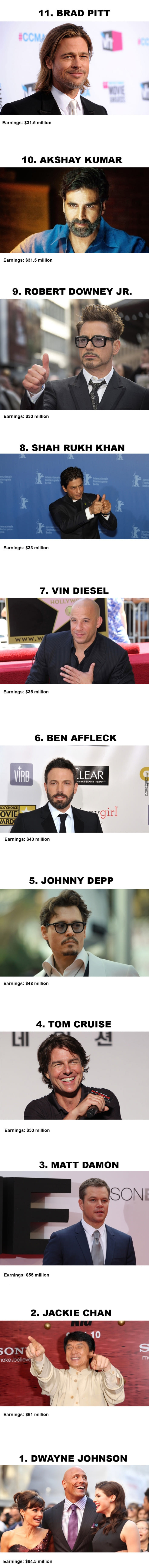 Top 11 Highest Paid Actors In 2017