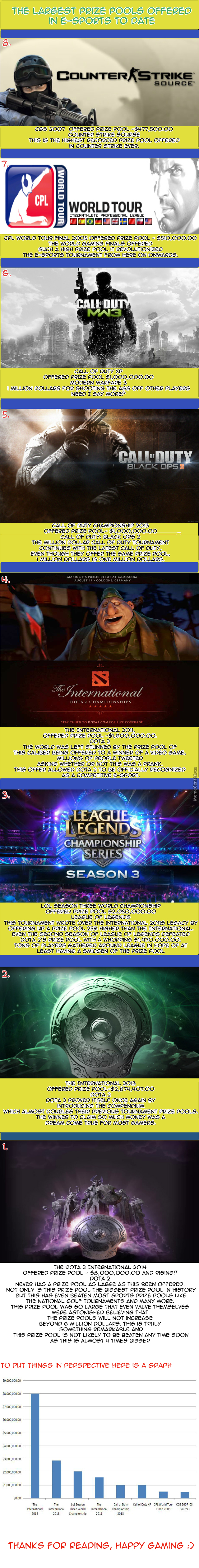 Top 8 E-Sports Prize Pool Offers