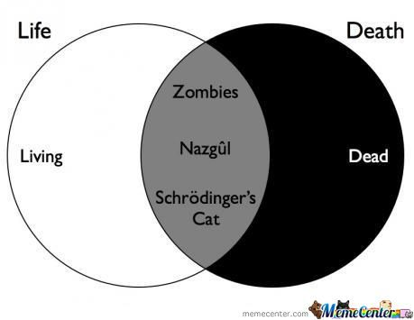 Venn diagram of life and death by addisonyu meme center venn diagram of life and death ccuart Image collections