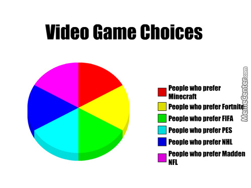 Video Game Choices