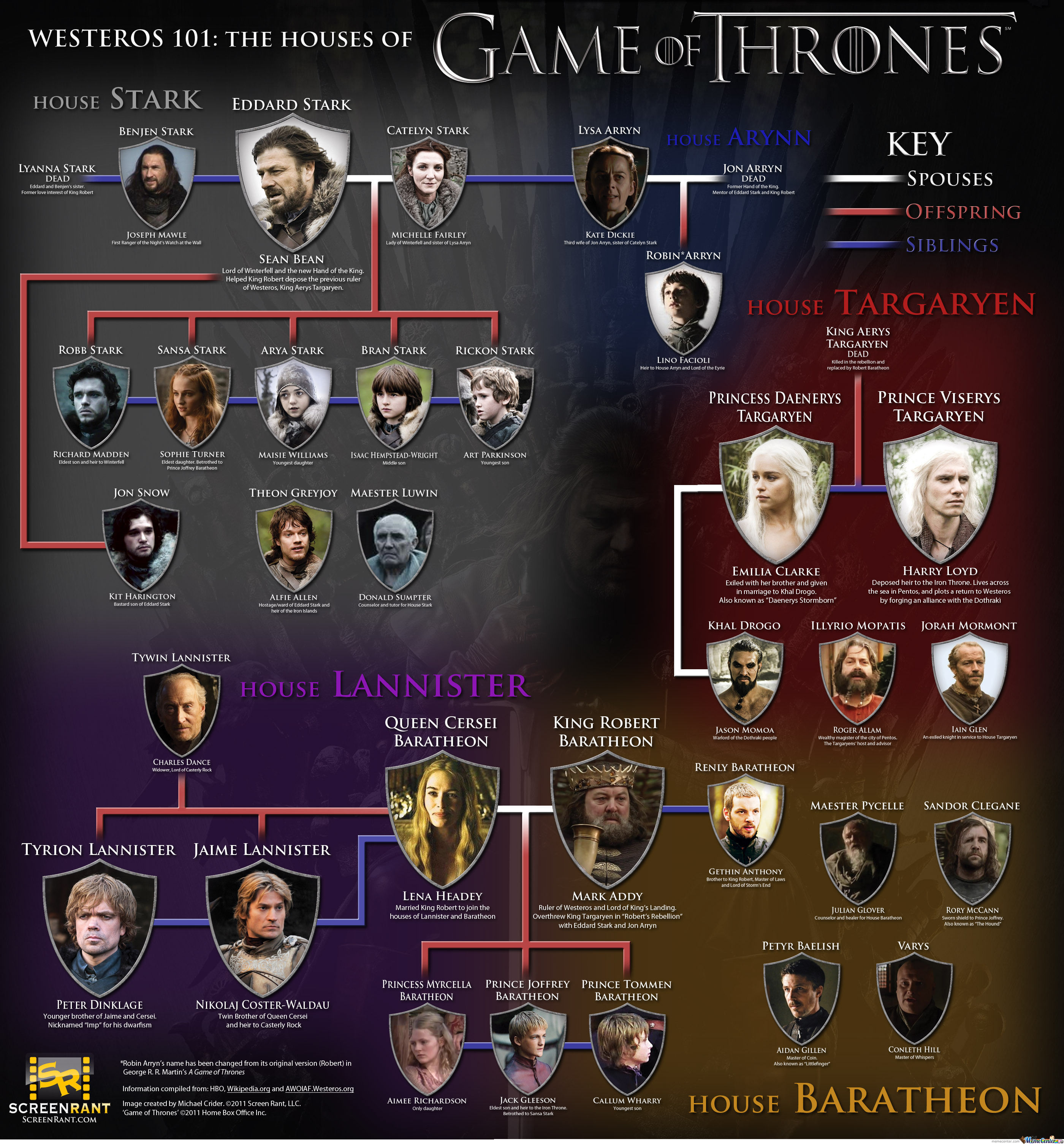 Westeros 101 : The Houses Of Game Of Thrones
