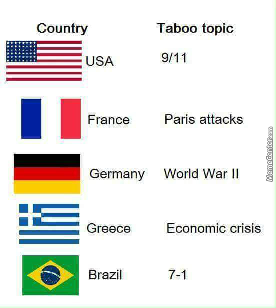 What Countries Can T Believe By Iwhbyd Meme Center