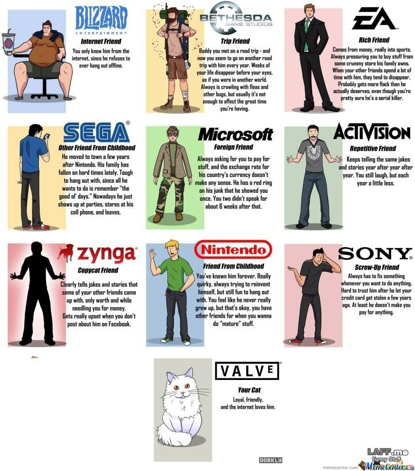 What If Game Companies Were People