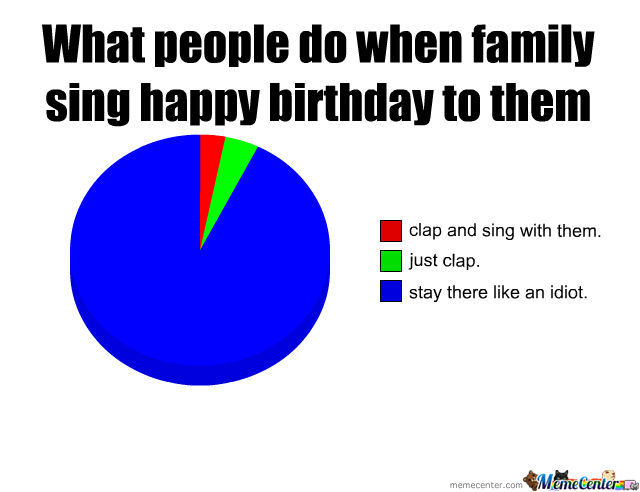 What People Do When Family Sing Happy Birthday