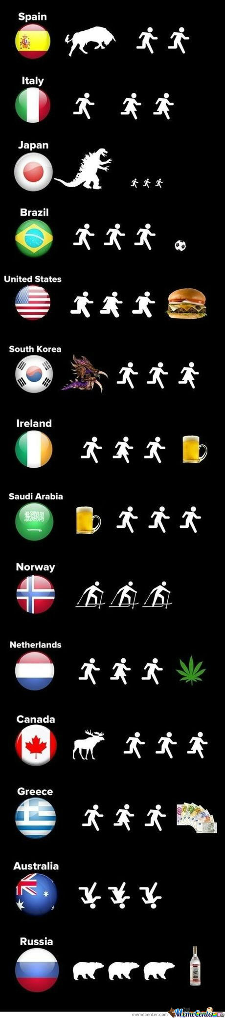 What People From Different Countries Run From/for