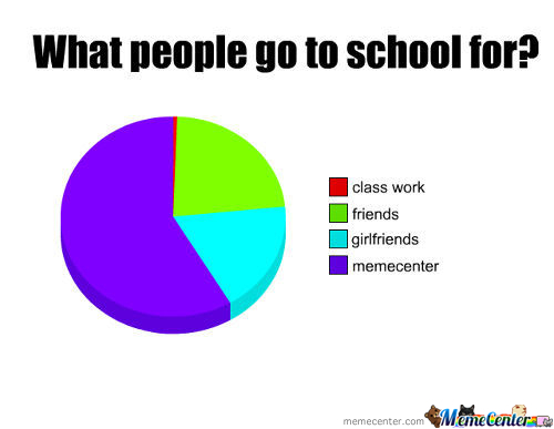What People Go To School For?