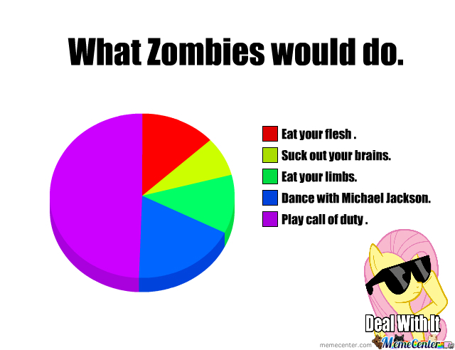 What Zombie Would Do To You