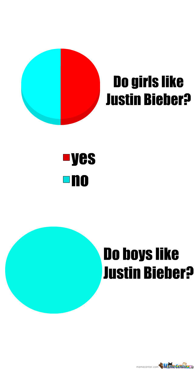 Who Likes Justin Bieber?