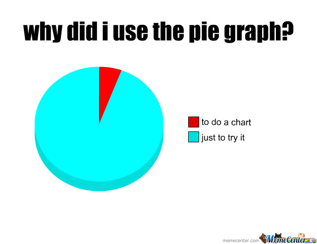 Why Did I Use The Pie Chart By Xybercat3 Meme Center