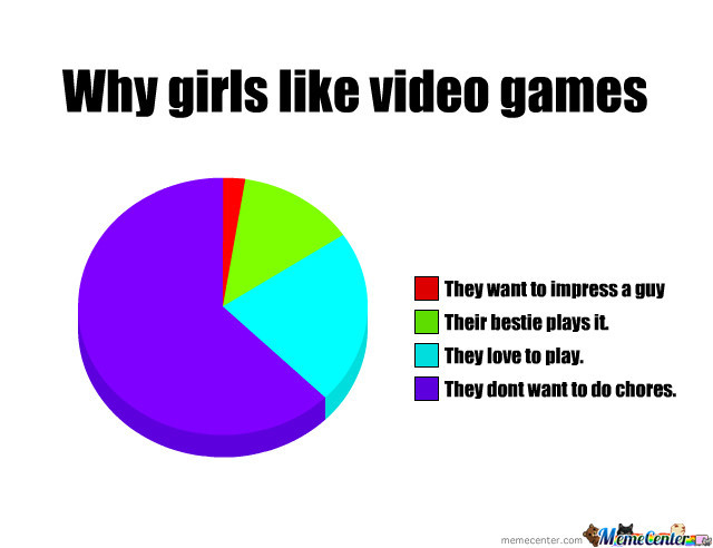 Why Girls Play Video Games By Mapula123 Meme Center