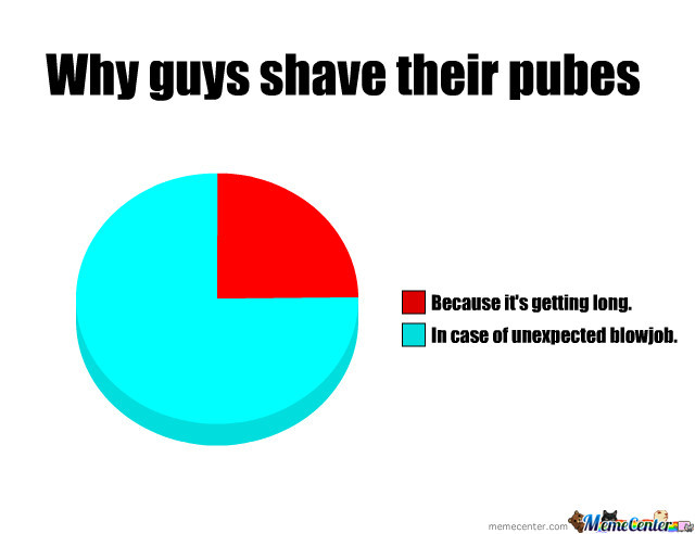 How should guys shave their pubes