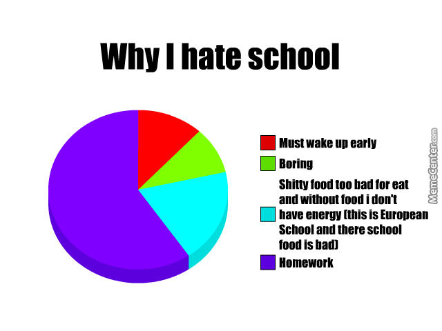school things i like dislike A message to high school students who hate high school: here is why you hate it  what various jobs pay and how to get them a high school student needs economic theory like he/she needs another.