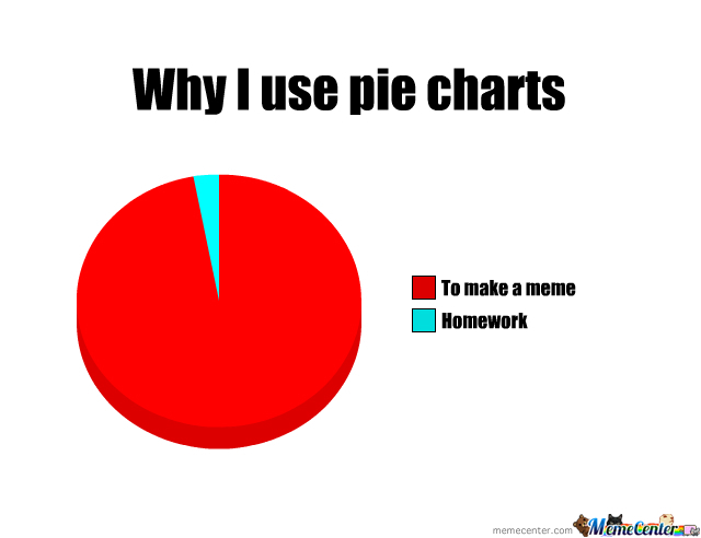 Why I Use Pie Charts And Many Other Do The Same By