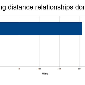 Turned era Relationships Distance Why T Long Work Don (rude manners) and