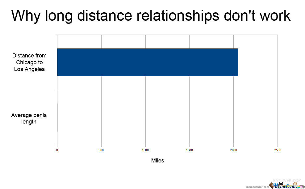 Why distances in online dating are irrelevant