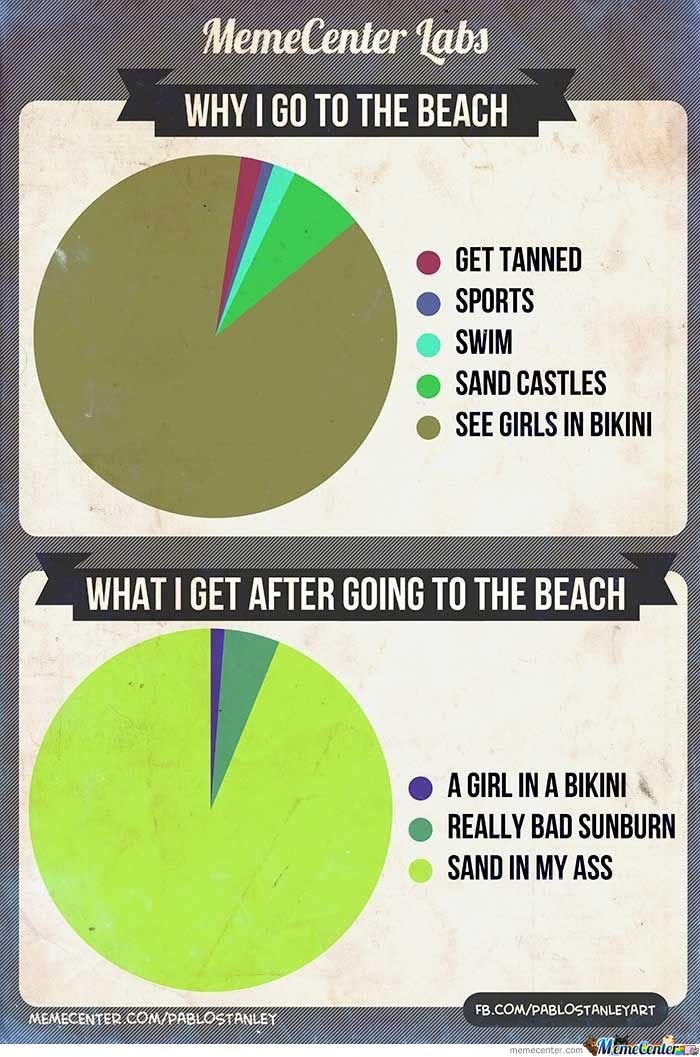 Why Men Go To The Beach