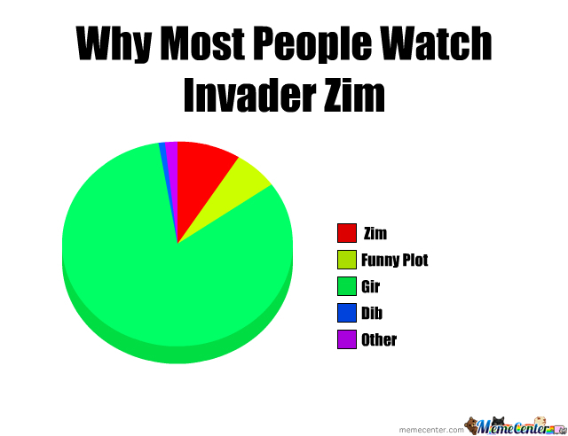 Why Most Poeple Watch Invader Zim