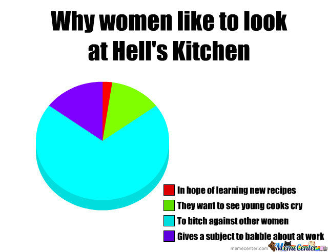 Hell S Kitchen Hall Of Fame